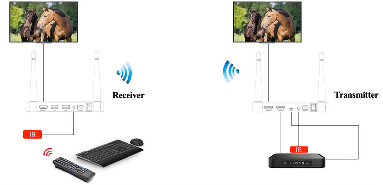 200m Wireless HDMI Transmitter and Receiver 2.4G 32ms latency 200 meters distance Vcan1480 9 -