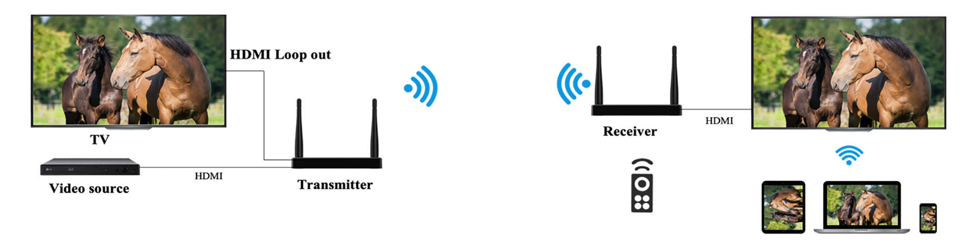 Wireless HDMI Sender and Receiver 1080P 100M WHD1003-2